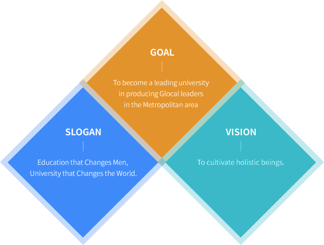 Slogan - Education that Changes Men, University that Changes the World.Vision – To cultivate holistic beings Goal – To become a leading university in producing Glocal leaders in the Metropolitan area